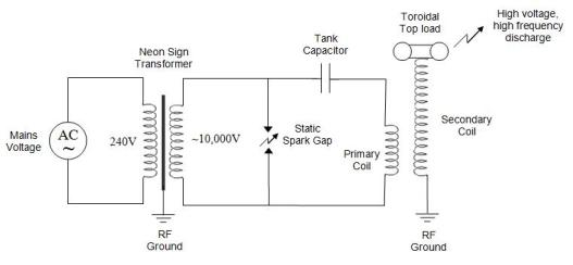 Tesla Radio Diagram besides Dc Tesla Coil Wiring Diagram together with Teslacoiltheory furthermore Neon Sign Transformer Schematic also Tesla Bifilar Coil Wiring Diagrams For. on tesla coil schematic wiring diagram with neon sign transformers